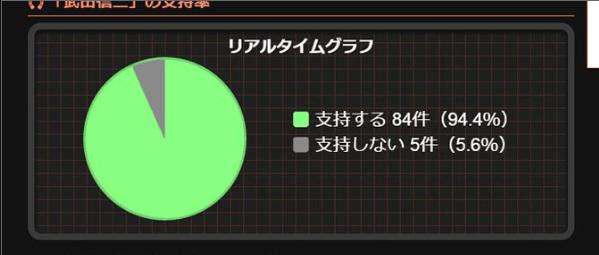 リアルタイムグラフ