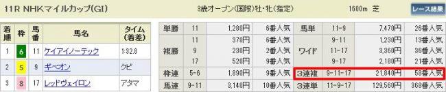 NHKマイルC結果