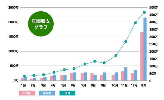 競馬トレーダー_実績グラフ