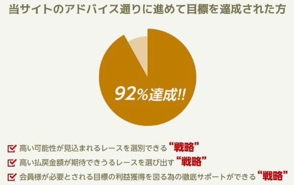 リポート_目標到達率92%達成と3つの戦略
